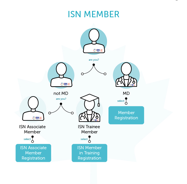 Are an ISN Member? Choose the adapted fee