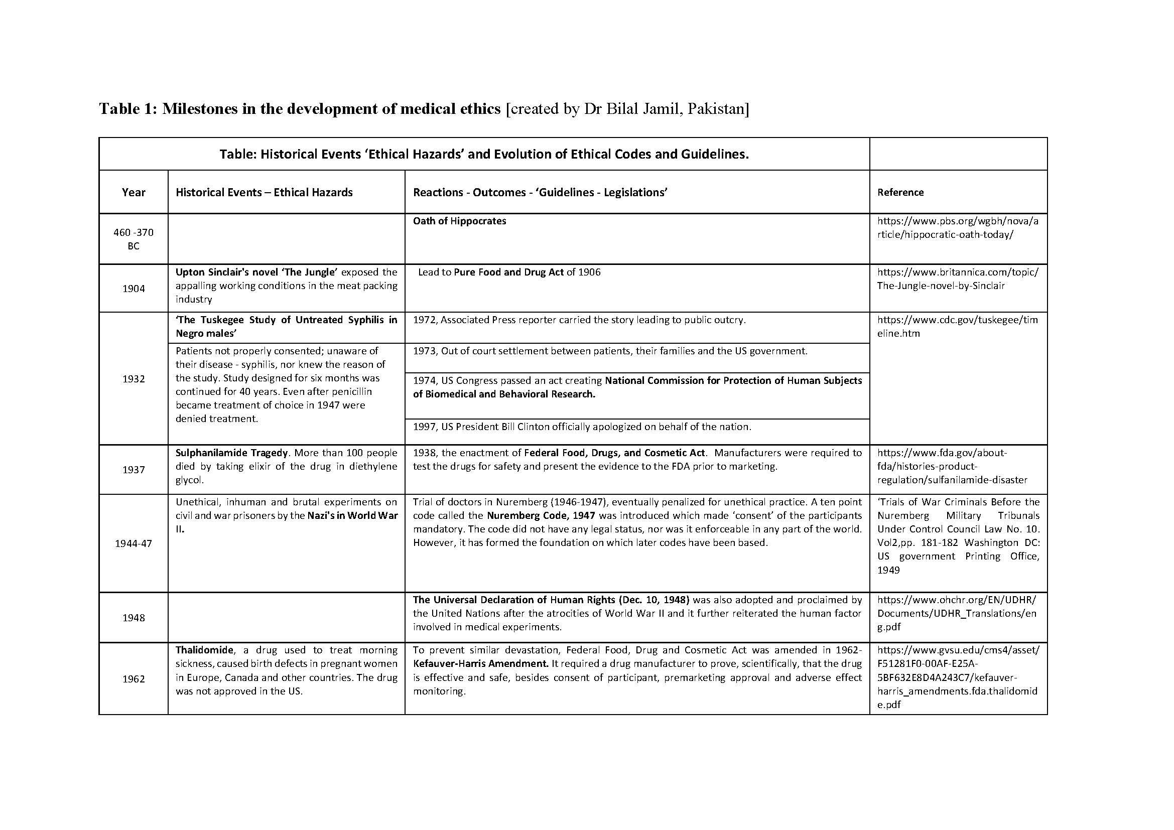 ISN-ACT toolkit Table 1