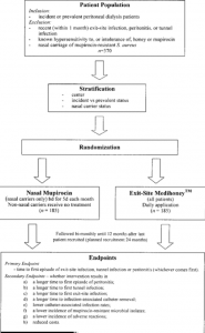 Flow diagram from balANZ trial protocol [Johnson DW, et al., J Am Soc Nephrol. 2012;23(6):1097-107]