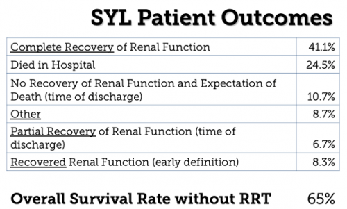 img-SYL-patient-outcomes